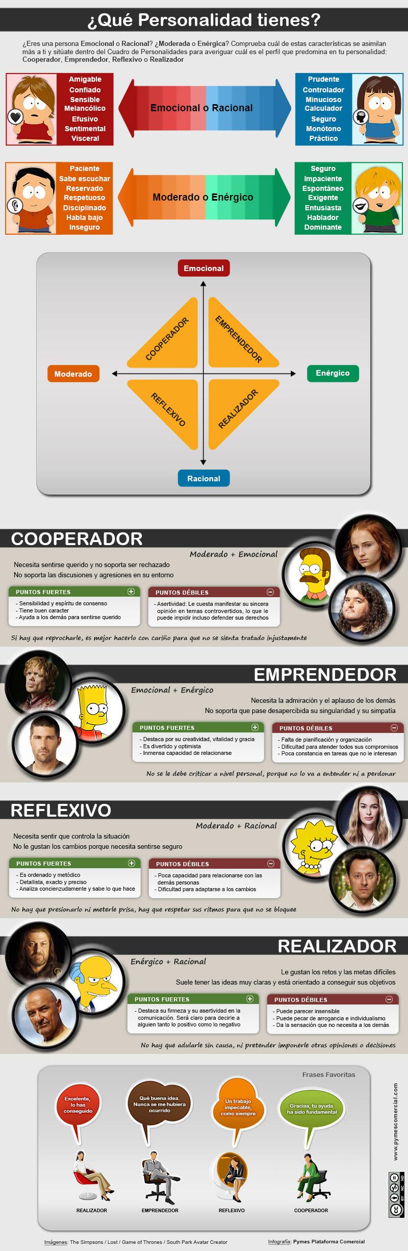 Infografía ¿Qué personalidad tienes?